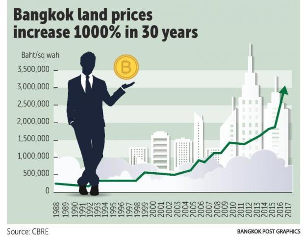 Bangkok land prices history